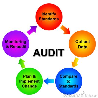 How to write an internal audit report